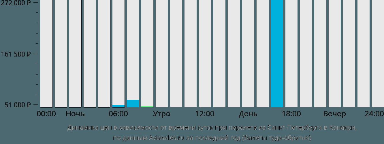 Динамика цен в зависимости от времени вылета из Санкт-Петербурга в Конакри
