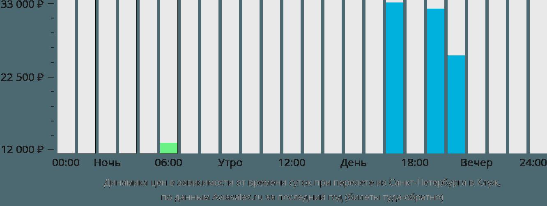 Динамика цен в зависимости от времени вылета из Санкт-Петербурга в Клуж