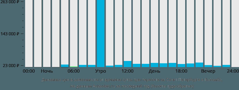 Динамика цен в зависимости от времени вылета из Санкт-Петербурга в Коломбо