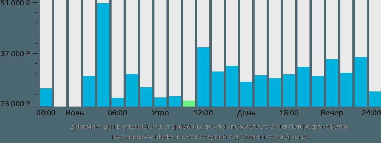Динамика цен в зависимости от времени вылета из Санкт-Петербурга в Китай