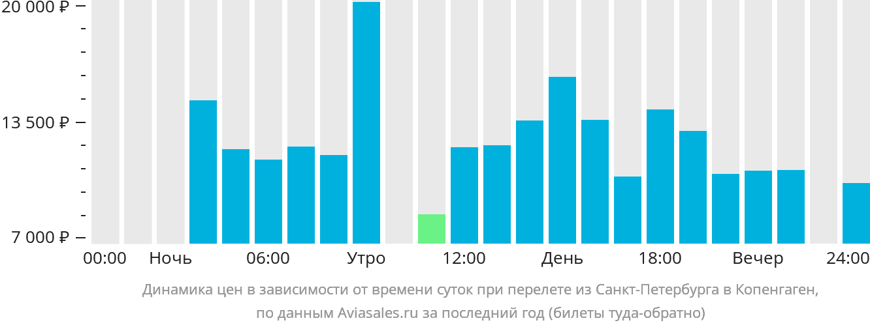 Динамика цен в зависимости от времени вылета из Санкт-Петербурга в Копенгаген