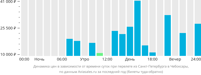 Динамика цен в зависимости от времени вылета из Санкт-Петербурга в Чебоксары