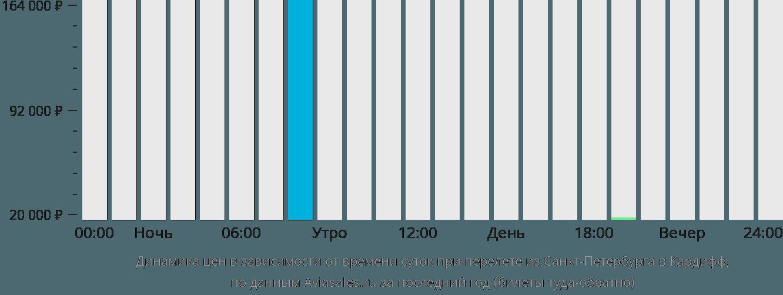 Динамика цен в зависимости от времени вылета из Санкт-Петербурга в Кардифф