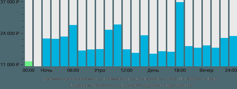 Динамика цен в зависимости от времени вылета из Санкт-Петербурга на Кипр
