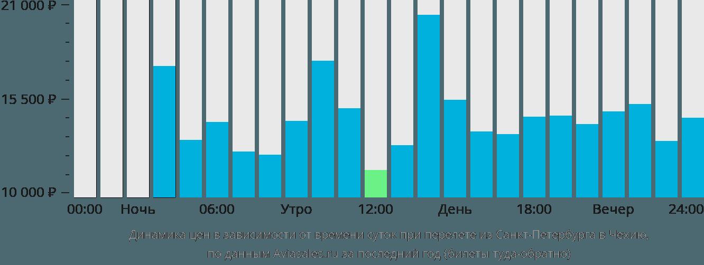 Динамика цен в зависимости от времени вылета из Санкт-Петербурга в Чехию