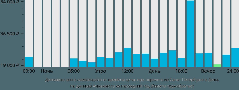 Динамика цен в зависимости от времени вылета из Санкт-Петербурга в Дели