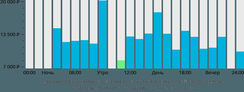 Динамика цен в зависимости от времени вылета из Санкт-Петербурга в Данию