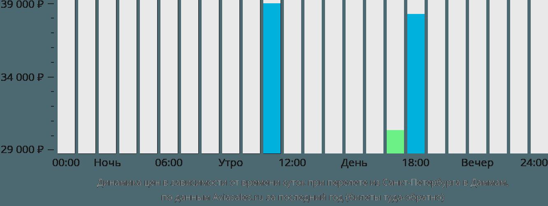 Динамика цен в зависимости от времени вылета из Санкт-Петербурга в Даммам