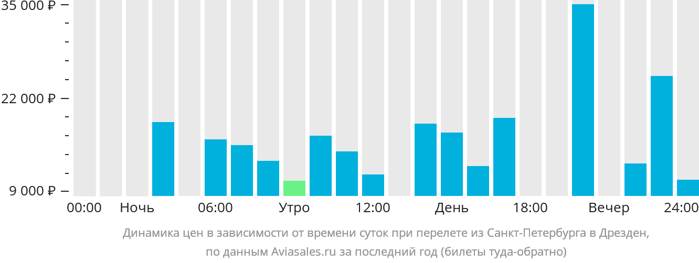 Динамика цен в зависимости от времени вылета из Санкт-Петербурга в Дрезден