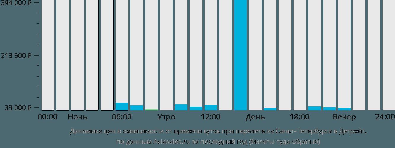 Динамика цен в зависимости от времени вылета из Санкт-Петербурга в Детройт