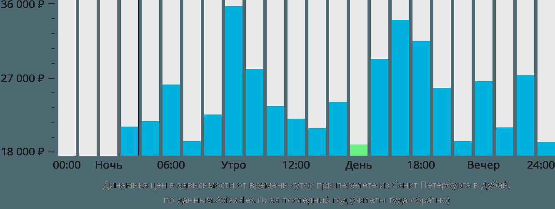 Динамика цен в зависимости от времени вылета из Санкт-Петербурга в Дубай