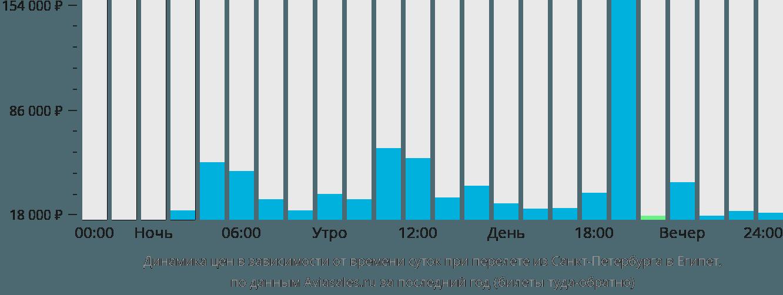 Динамика цен в зависимости от времени вылета из Санкт-Петербурга в Египет