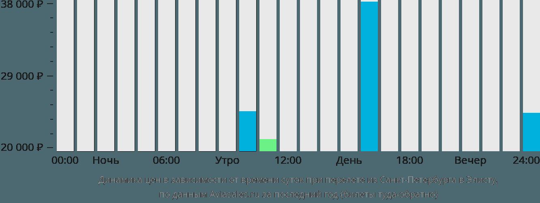 Динамика цен в зависимости от времени вылета из Санкт-Петербурга в Элисту