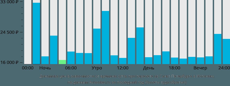 Динамика цен в зависимости от времени вылета из Санкт-Петербурга в Испанию