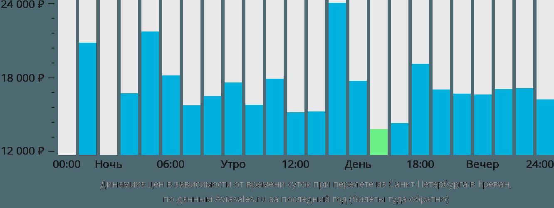 Динамика цен в зависимости от времени вылета из Санкт-Петербурга в Ереван