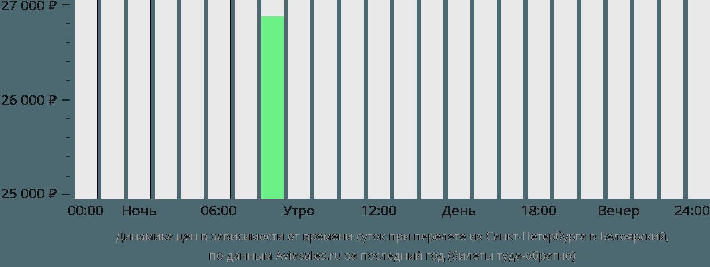 Динамика цен в зависимости от времени вылета из Санкт-Петербурга в Белоярский