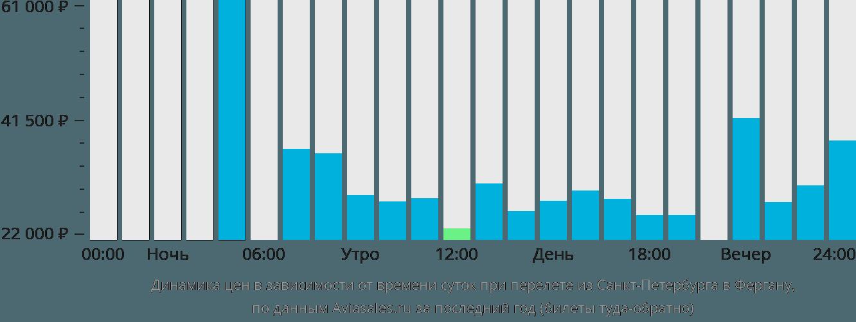 Динамика цен в зависимости от времени вылета из Санкт-Петербурга в Фергану