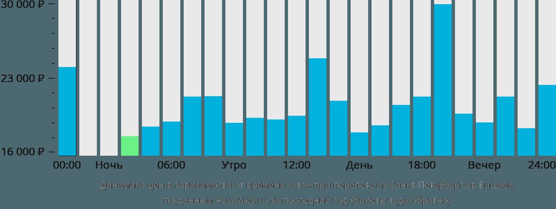 Динамика цен в зависимости от времени вылета из Санкт-Петербурга в Бишкек