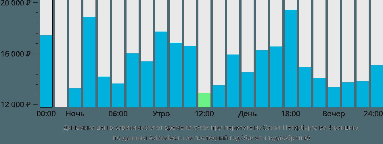Динамика цен в зависимости от времени вылета из Санкт-Петербурга во Францию