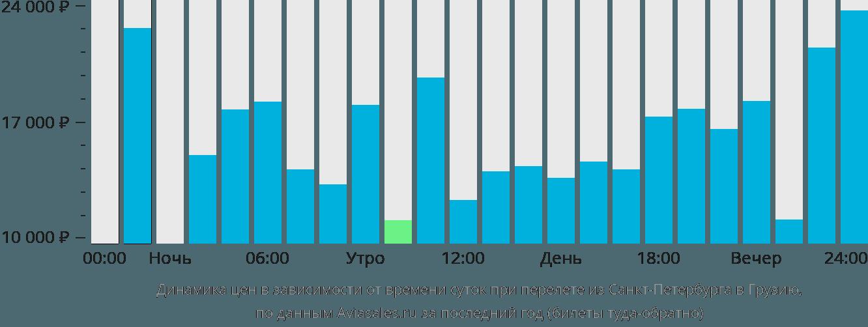 Динамика цен в зависимости от времени вылета из Санкт-Петербурга в Грузию