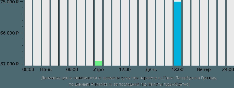 Динамика цен в зависимости от времени вылета из Санкт-Петербурга в Гренаду