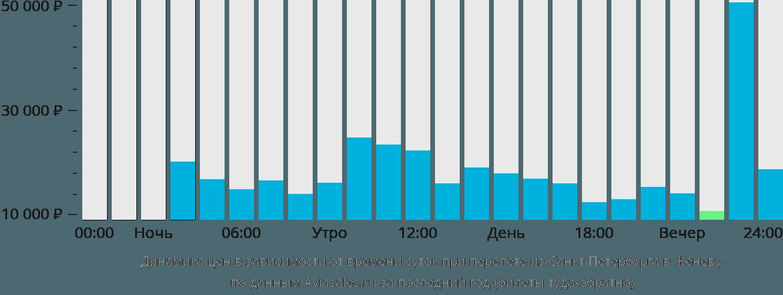 Динамика цен в зависимости от времени вылета из Санкт-Петербурга в Женеву