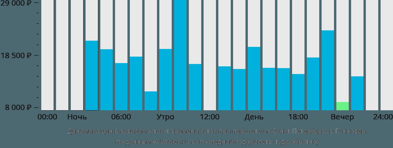 Динамика цен в зависимости от времени вылета из Санкт-Петербурга в Ганновер