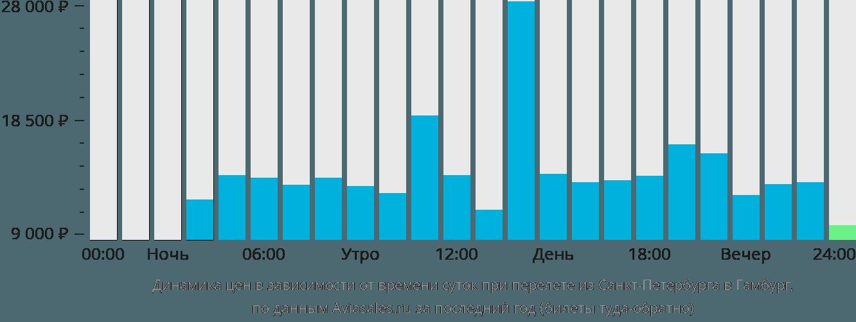 Динамика цен в зависимости от времени вылета из Санкт-Петербурга в Гамбург