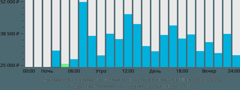 Динамика цен в зависимости от времени вылета из Санкт-Петербурга в Ханой