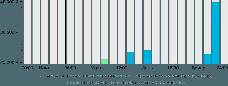 Динамика цен в зависимости от времени вылета из Санкт-Петербурга в Ханчжоу