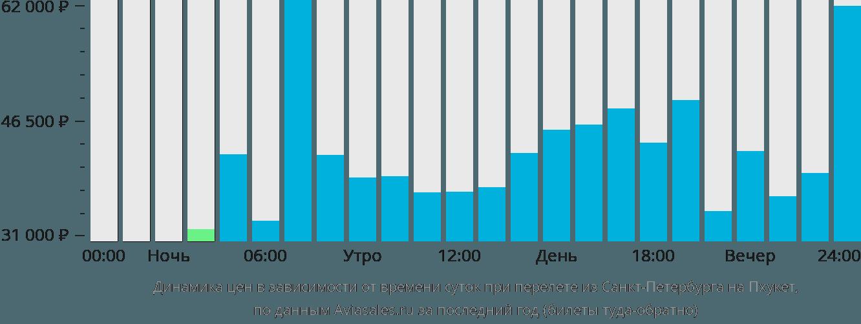 Динамика цен в зависимости от времени вылета из Санкт-Петербурга на Пхукет