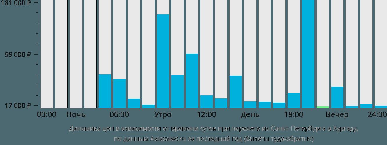 Динамика цен в зависимости от времени вылета из Санкт-Петербурга в Хургаду