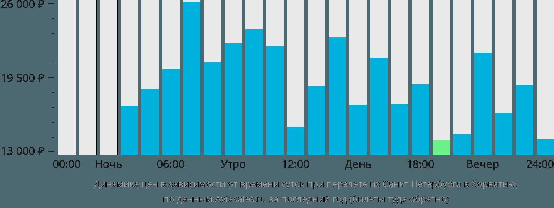 Динамика цен в зависимости от времени вылета из Санкт-Петербурга в Хорватию