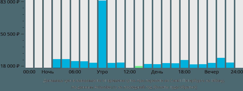 Динамика цен в зависимости от времени вылета из Санкт-Петербурга на Ибицу