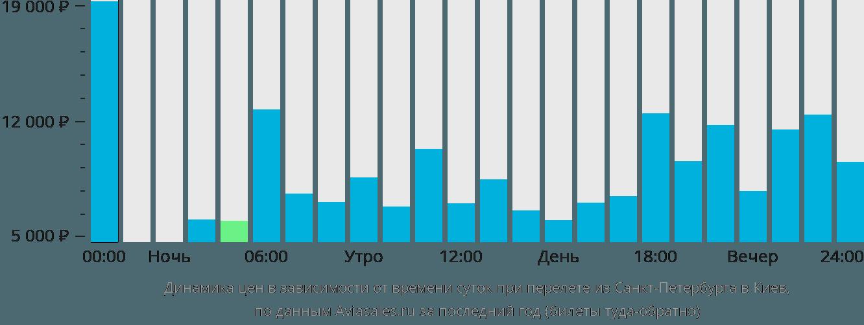 Динамика цен в зависимости от времени вылета из Санкт-Петербурга в Киев