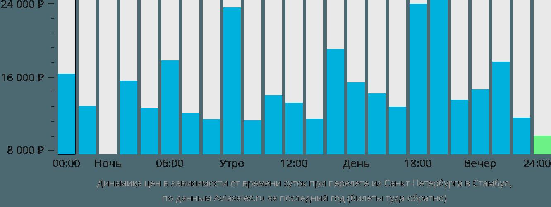 Динамика цен в зависимости от времени вылета из Санкт-Петербурга в Стамбул