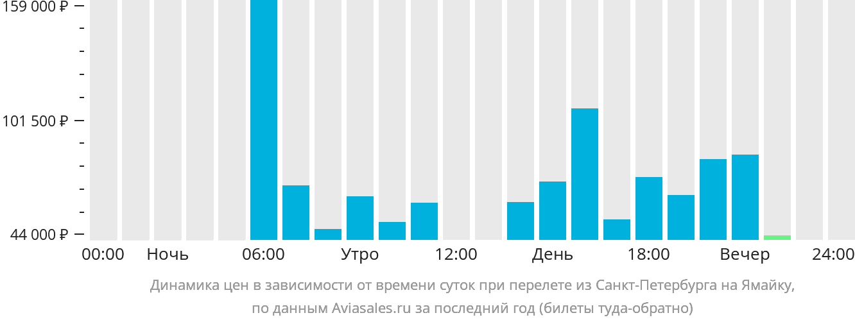 Динамика цен в зависимости от времени вылета из Санкт-Петербурга на Ямайку