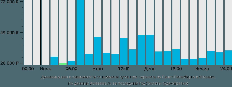 Динамика цен в зависимости от времени вылета из Санкт-Петербурга в Японию