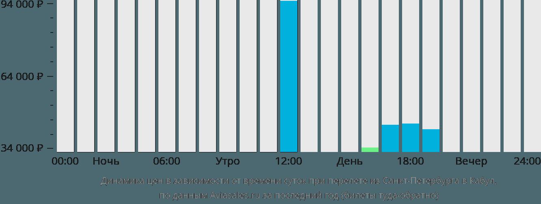 Динамика цен в зависимости от времени вылета из Санкт-Петербурга в Кабул