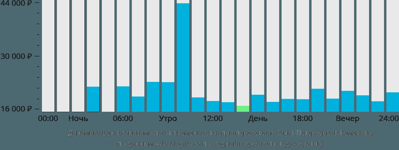 Динамика цен в зависимости от времени вылета из Санкт-Петербурга в Кемерово
