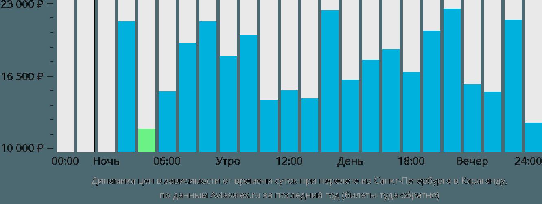 Динамика цен в зависимости от времени вылета из Санкт-Петербурга в Караганду