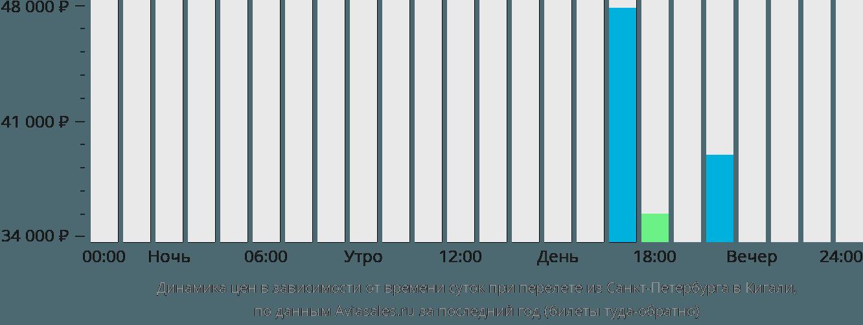 Динамика цен в зависимости от времени вылета из Санкт-Петербурга в Кигали