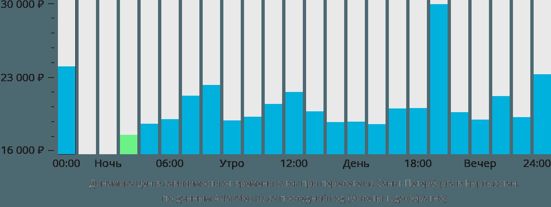 Динамика цен в зависимости от времени вылета из Санкт-Петербурга в Кыргызстан
