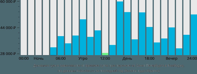 Динамика цен в зависимости от времени вылета из Санкт-Петербурга в Камбоджу