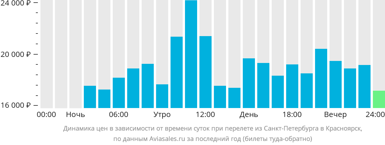 Динамика цен в зависимости от времени вылета из Санкт-Петербурга в Красноярск