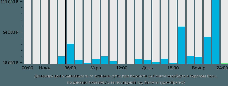 Динамика цен в зависимости от времени вылета из Санкт-Петербурга в Карловы Вары