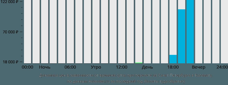 Динамика цен в зависимости от времени вылета из Санкт-Петербурга в Каламату