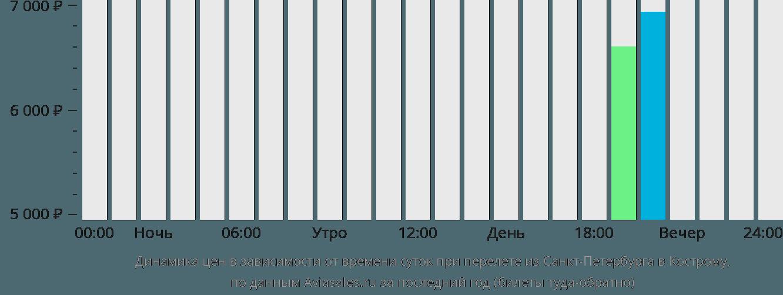 Динамика цен в зависимости от времени вылета из Санкт-Петербурга в Кострому