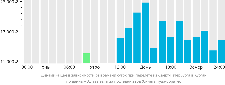 Динамика цен в зависимости от времени вылета из Санкт-Петербурга в Курган