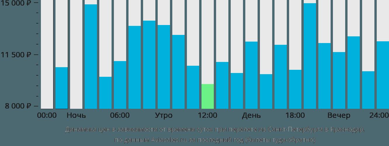 Динамика цен в зависимости от времени вылета из Санкт-Петербурга в Краснодар
